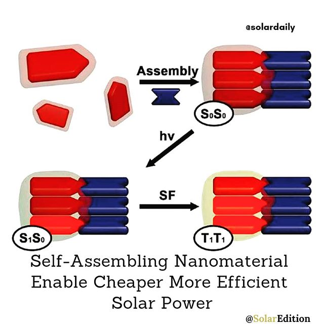 Self-assembling nanomaterial enables cheaper more efficient solar power