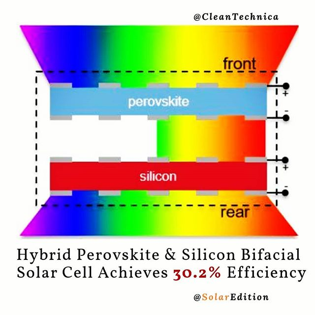 Hybrid Perovskite & Silicon Bifacial Solar Cell Achieves 30