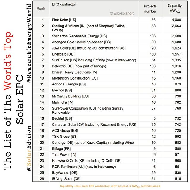 The List Of The World's Top Solar EPC
