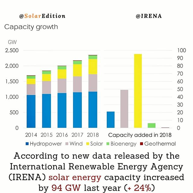 According to new data released by the IRENA solar energy capacity increased by 94 GW last year