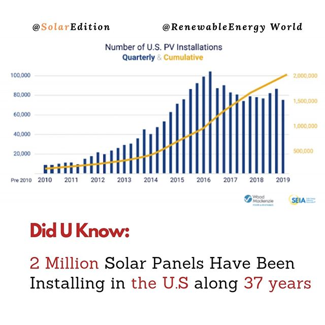 2 Million Solar Panels Have Been Installing In The U