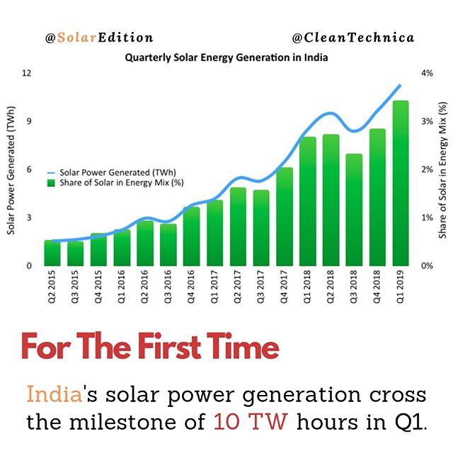 India's solar power generation cross the milestone of 10 TW hours in Q1