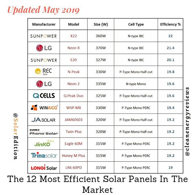 The 12 Most Efficient Solar Panels From Different PV Manufacturers In Market