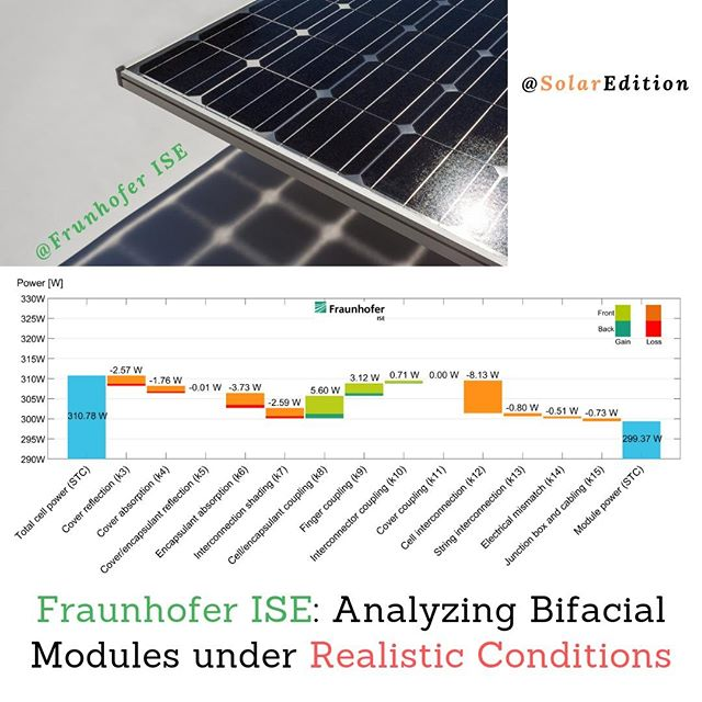 Fraunhofer ISE: Analyzing Bifacial Modules under Realistic Conditions