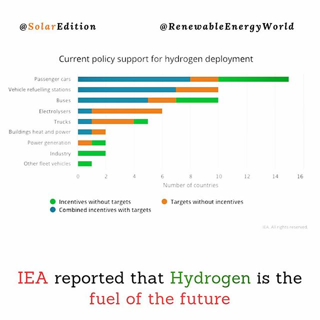 IEA reported that Hydrogen is the fuel of the future
