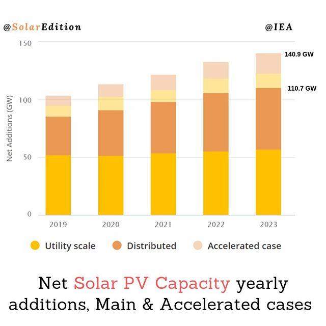IEA estimates the yearly global growth of PV capacity to exceed 110 GW by 2023