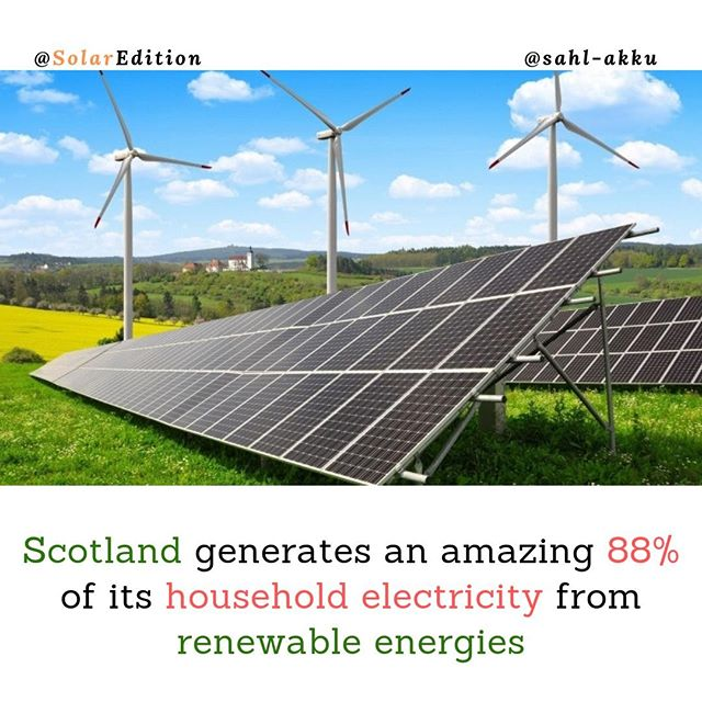 Scotland generates an amazing 88% of its household electricity from renewable energies