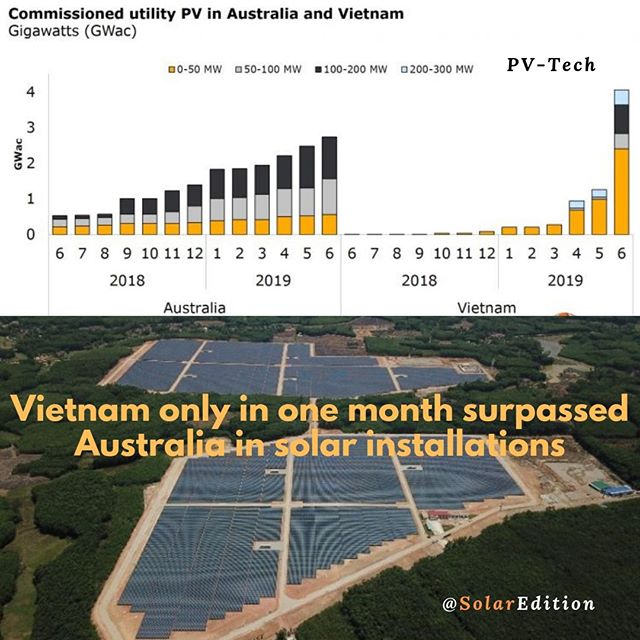 Vietnam only in one month surpassed Australia in solar installations