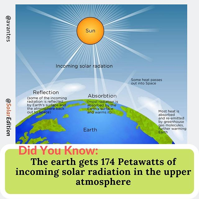 The earth gets 174 Petawatts of incoming solar radiation in the upper atmosphere