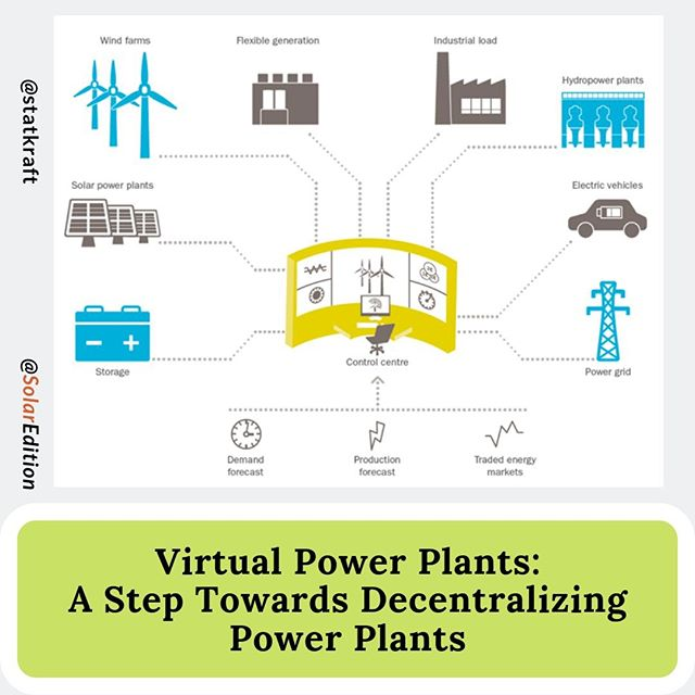 Virtual Power Plants (VPPs): A Step Towards Decentralizing Power Plants