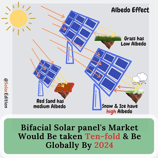 Bifacial Solar panel's Market Would Be taken Ten-fold & Be Globally By 2024