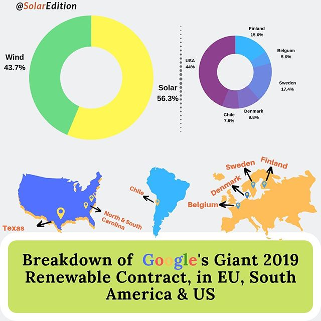 Breakdown of Google's Giant 2019 Renewable Contract, in EU, South America & US
