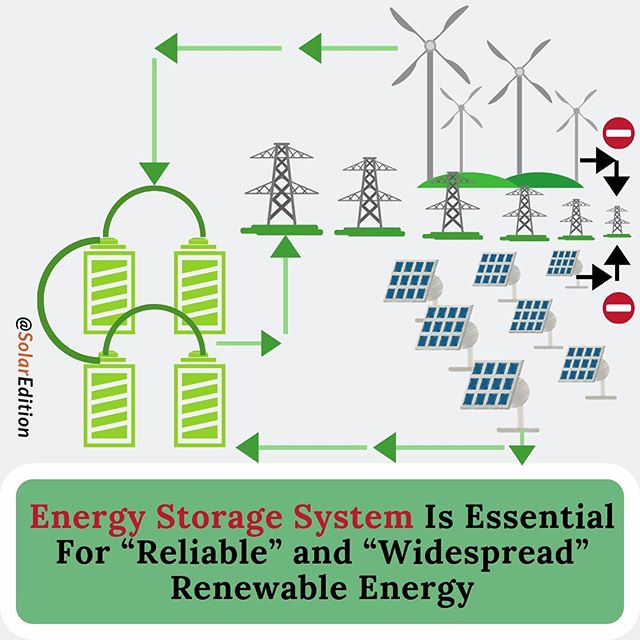"""Energy Storage System Is Essential For """"Reliable"""" and """"Widespread"""" Renewable Energy"""