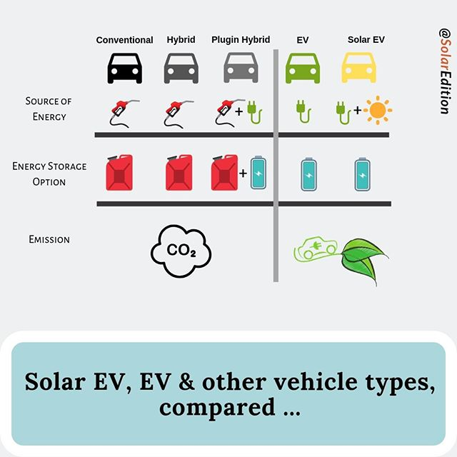 Solar EV, EV, Plug In Hybrid, Hybrid & conventional vehicles compared infographic