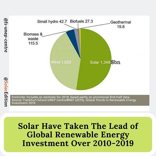 Solar Have Taken The Lead of Global Renewable Energy Investment Over 2010-2019