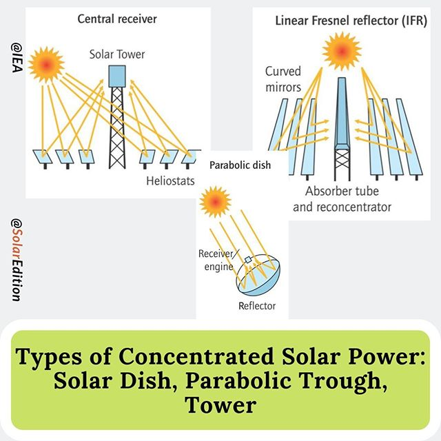 Types of Concentrated Solar Power: Solar Dish, Parabolic Trough, Tower