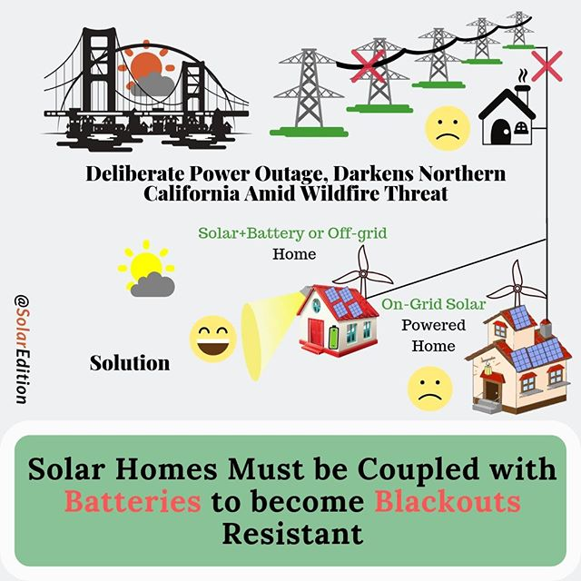 Californian Solar-powered Homes Could Pair with Batteries Or Power up by Off-grid