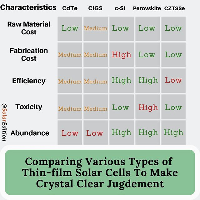 Comparing Various Types of Thin-film Solar Cells To Make Crystal Clear Judgment