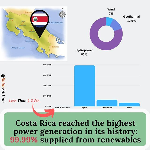 Costa Rica reached the highest power generation in its history: 99,99% supplied from renewables