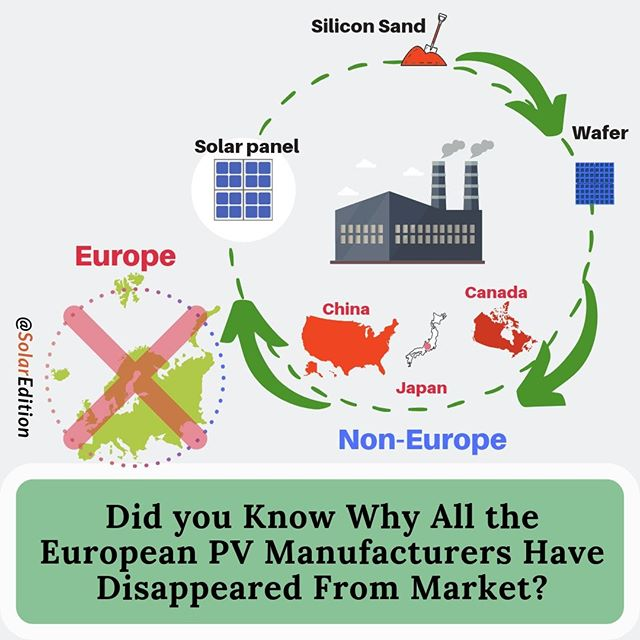 Did you Know Why All the European PV Manufacturers Have Disappeared From Market? PV production technologies have been undergoing rapid innovation cycles