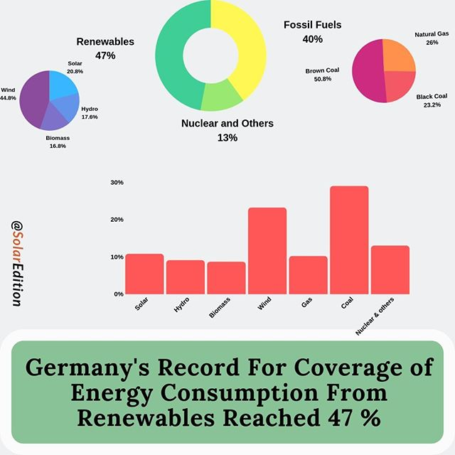Germany's Record For Coverage of Energy Consumption From Renewables Reached 47 %