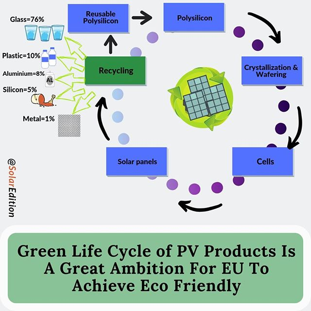 Green Life Cycle of PV Products Is a Great Ambition For EU To Achieve Eco Friendly