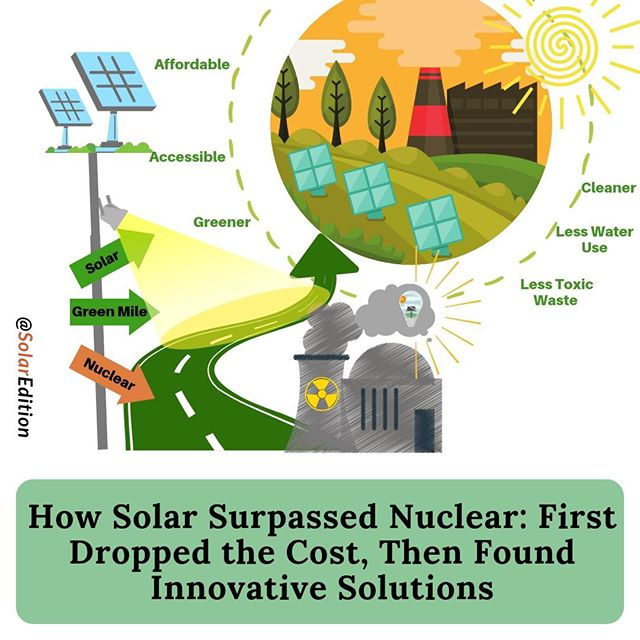 How Solar Surpassed Nuclear: First Dropped the Cost, Then Found Innovative Solutions