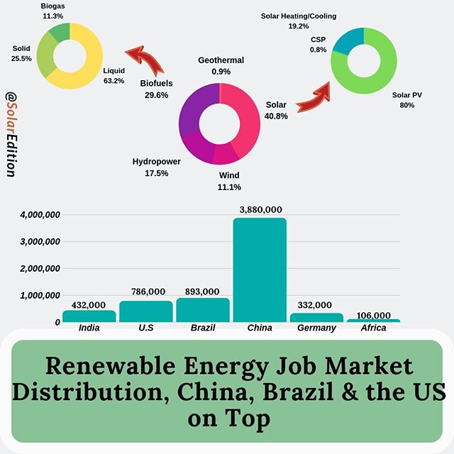 Renewable Energy Job Market Distribution, China, Brazil & the US on Top