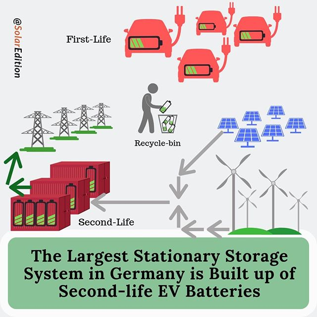 Stationary Storage System in Germany Built with Second-hand EV Batteries