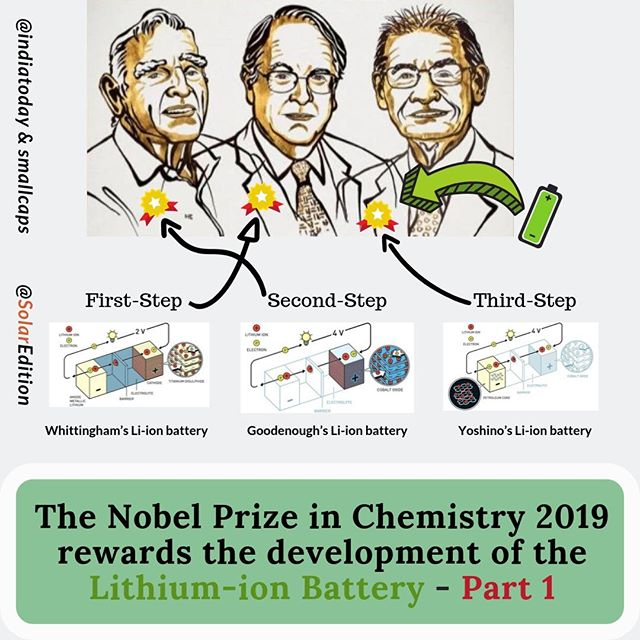 The Nobel Prize in Chemistry 2019 rewards the development of Li-ion Battery - Part 1