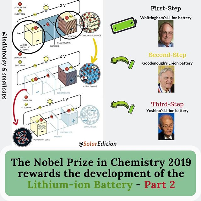 The Nobel Prize in Chemistry 2019 rewards the development of Li-ion Battery - Part 2