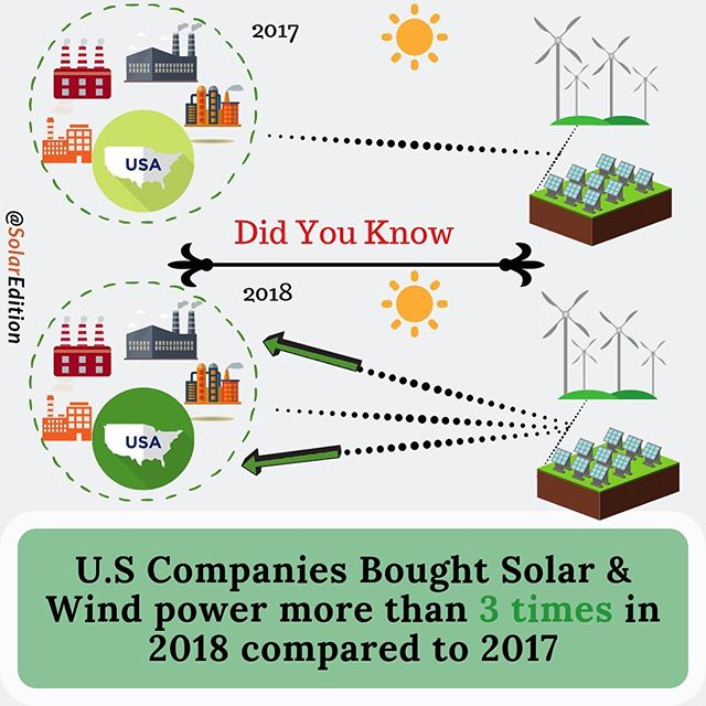 US companies bought solar & wind power more than 3 times in 2018 compared to 2017