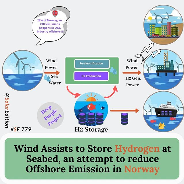 Deep Purple, Stable Offshore CO2 - Free Energy Production, Utilizing Wind & Hydrogen