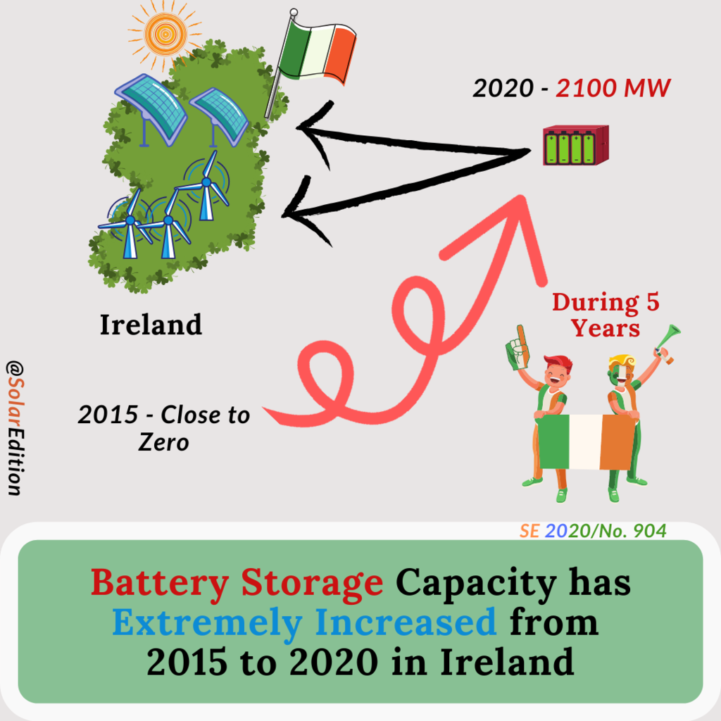 Cumulative Battery Storage Capacity Has Extremely Increased From 2015 Through 2020 In Ireland Solar Edition
