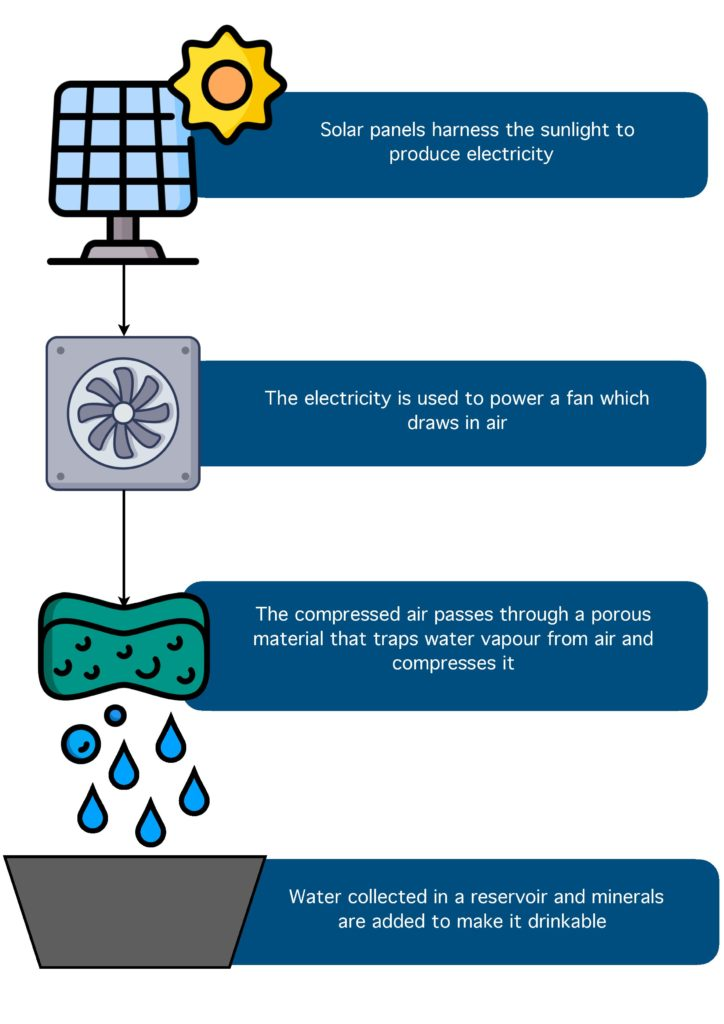 Infograph elaborating the solar water condensing process