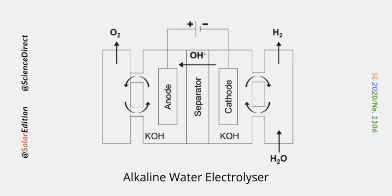 Fig 1: Alkaline Water Electrolyser