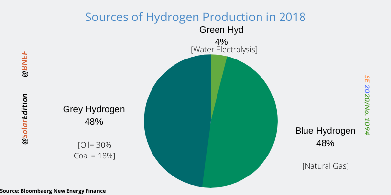 Fig 1: Sources of Hydrogen Production