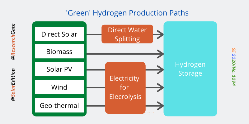 Fig 2: Pathways for Green Hydrogen Production