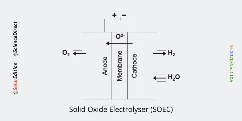 Fig 3: Solid Oxide Electrolyser