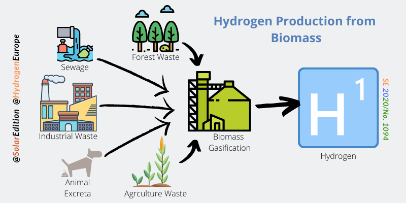 Fig 4: Hydrogen Production from Biomass