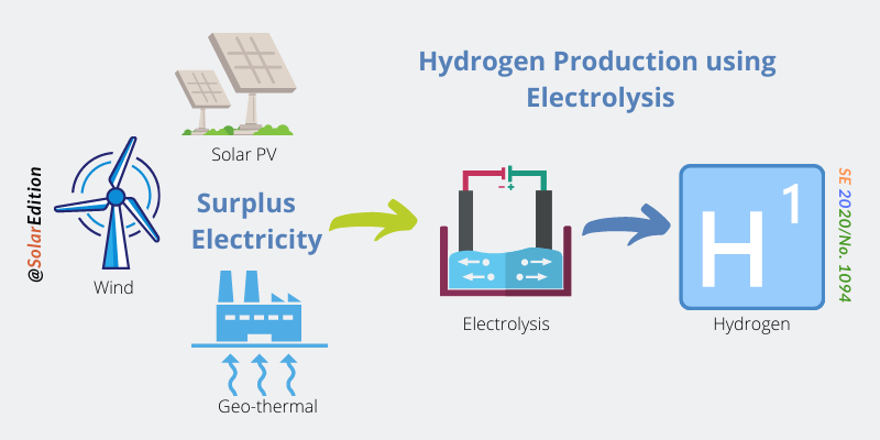Fig 5: Hydrogen Production using Electrolysis