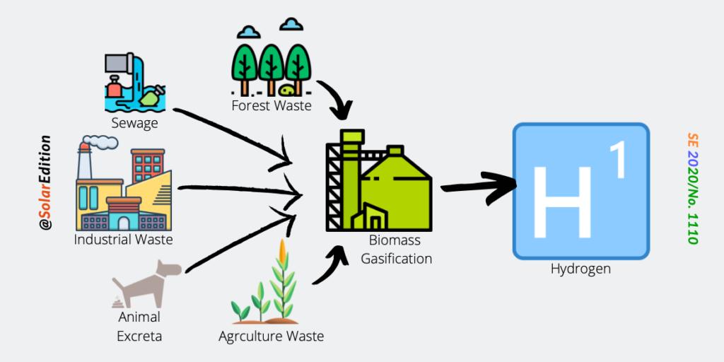 Fig: Hydrogen from Biomass
