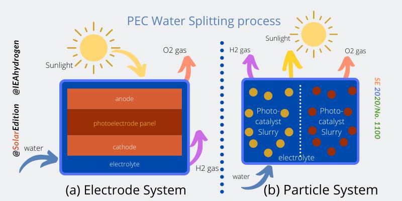 Fig: PEC Direct Water Splitting using Solar Radiation