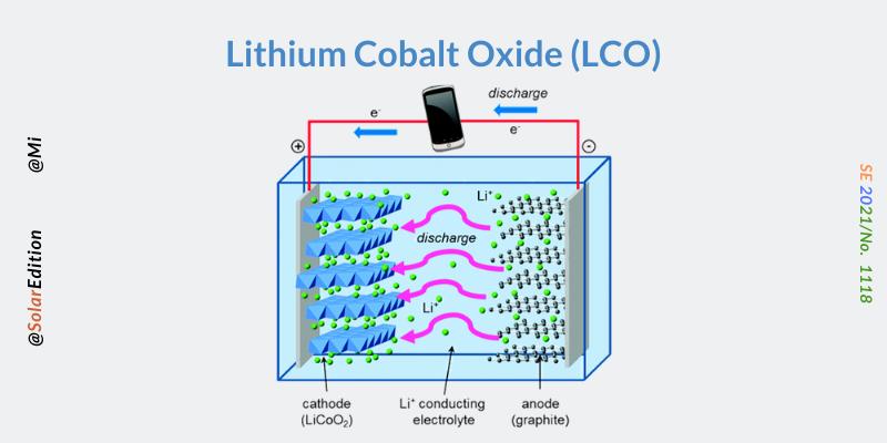 Fig 1: Lithium Cobalt Oxide Batteries
