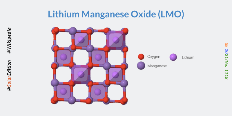 Fig 2: Lithium Manganese Oxide Batteries