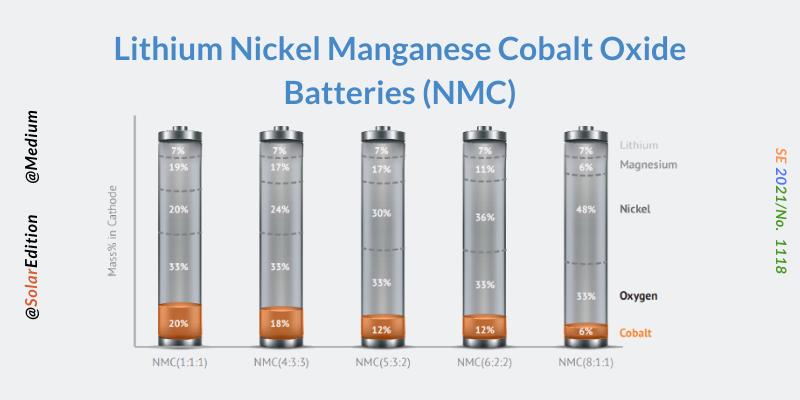Fig 4: Lithium Nickel Manganese Cobalt Oxide Batteries