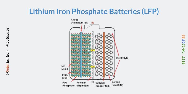 Fig 5: Lithium Iron Phosphate Batteries
