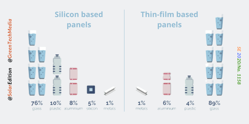 Fig 1: Percentage of Panel components that can be recycled