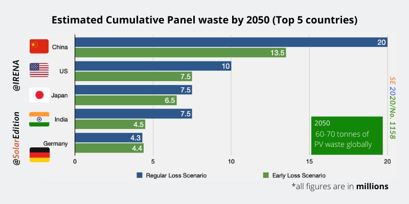 Fig 2: Estimated Cumulative Panel Waste by 2050