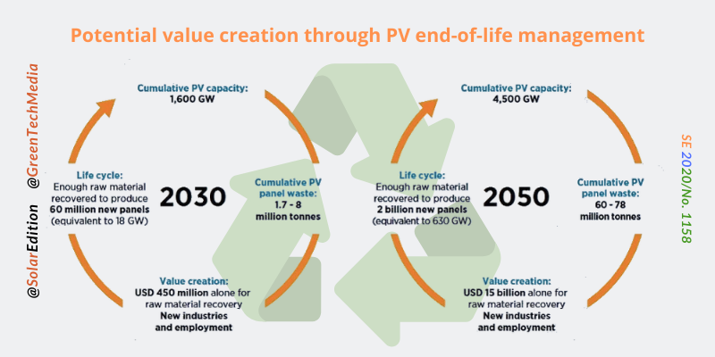 Fig 3: Potential value creation through PV end-of-life management